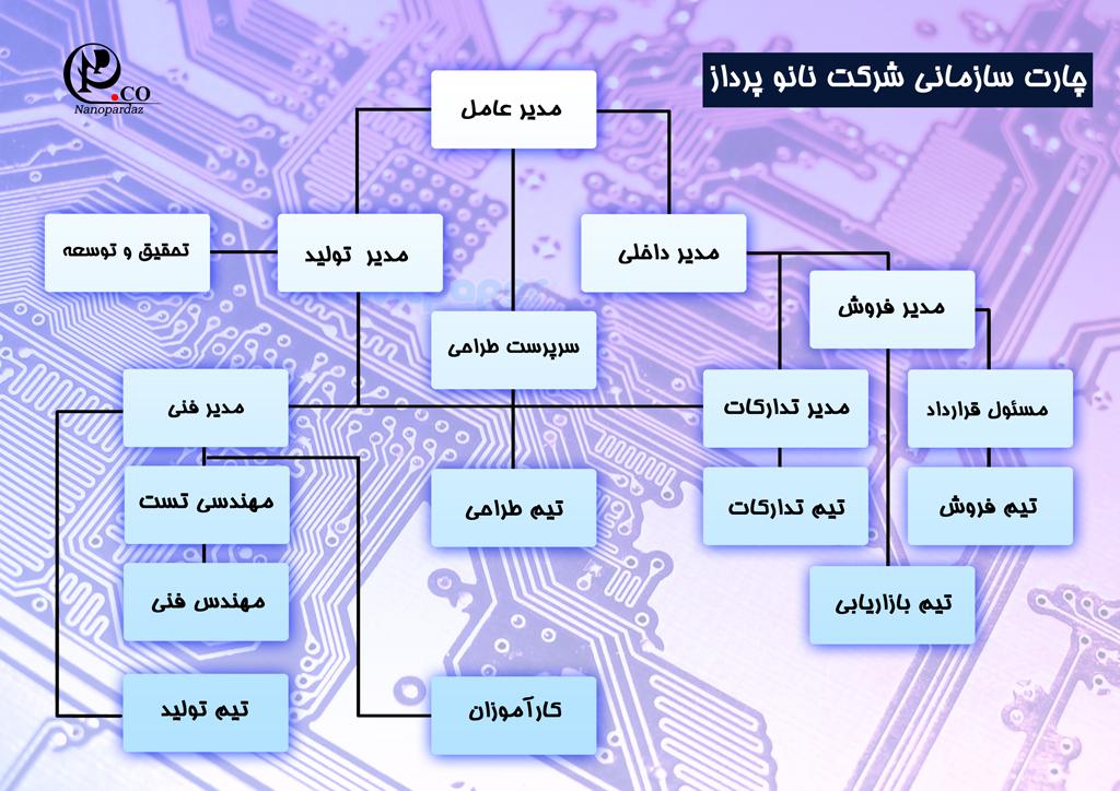 چارت سازمانی شرکت نانوپرداز1395